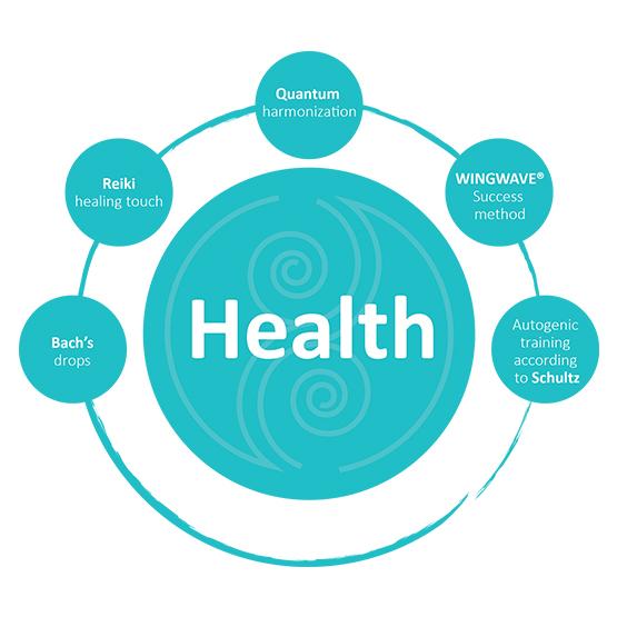 Health circles